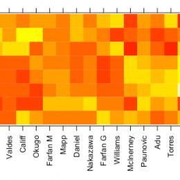 Visualizing Union passing statistics