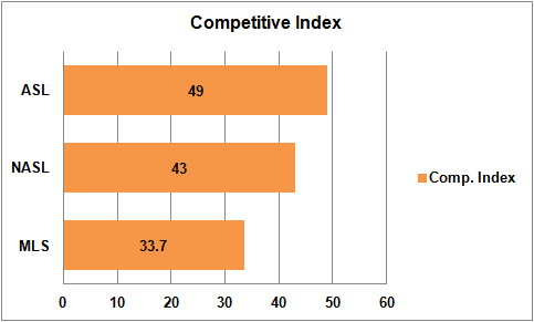 Competitive index