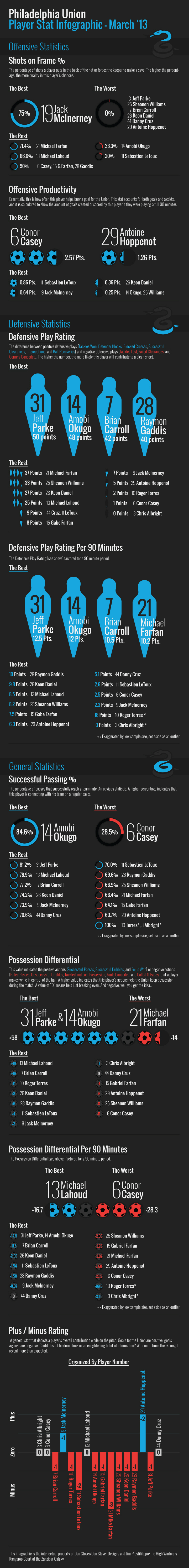 Union Infographic March 2013