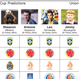 World Cup Predictions: Round of 16