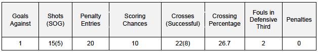 Team def stats v CHI 3-29-15