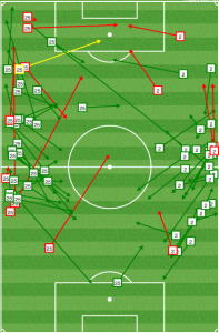 The Impact tried to push their fullbacks forward in the first half but too often the ball got stuck on the wings with no connection to the middle.