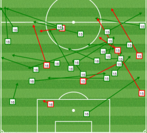 A distinct absence of long balls compared to the usual output from Philly's center backs.