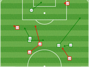 Sapong was involved in build up play at times, but he needs to move along the top of the box to draw more attention and free up gaps for Barnetta.