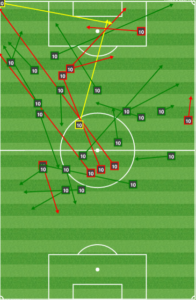 Notice anything missing? Very few short connecting/build-up passes for Barnetta.