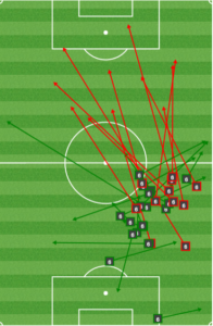 The Union forced Camara to be Montreal's deep passer, and he could not connect.