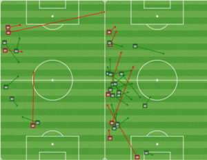 Fabinho passing mins 1-15 (L), and mins 16-80 (R).