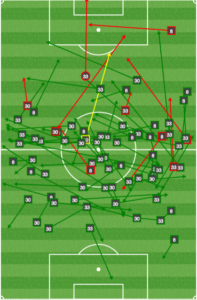 Montreal's midfielders rarely advanced during the first half.