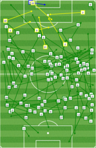 Portland second half passing in midfield