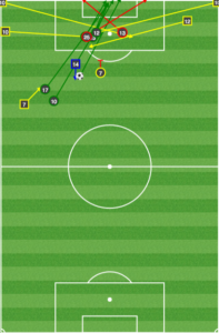 Compared to Portland's key passes (below), the Union only generated chances from wide areas, but they rarely got the ball wide.