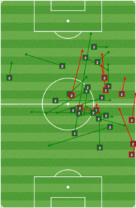 Warren Creavalle first half passing: A lot of forcing it forward.
