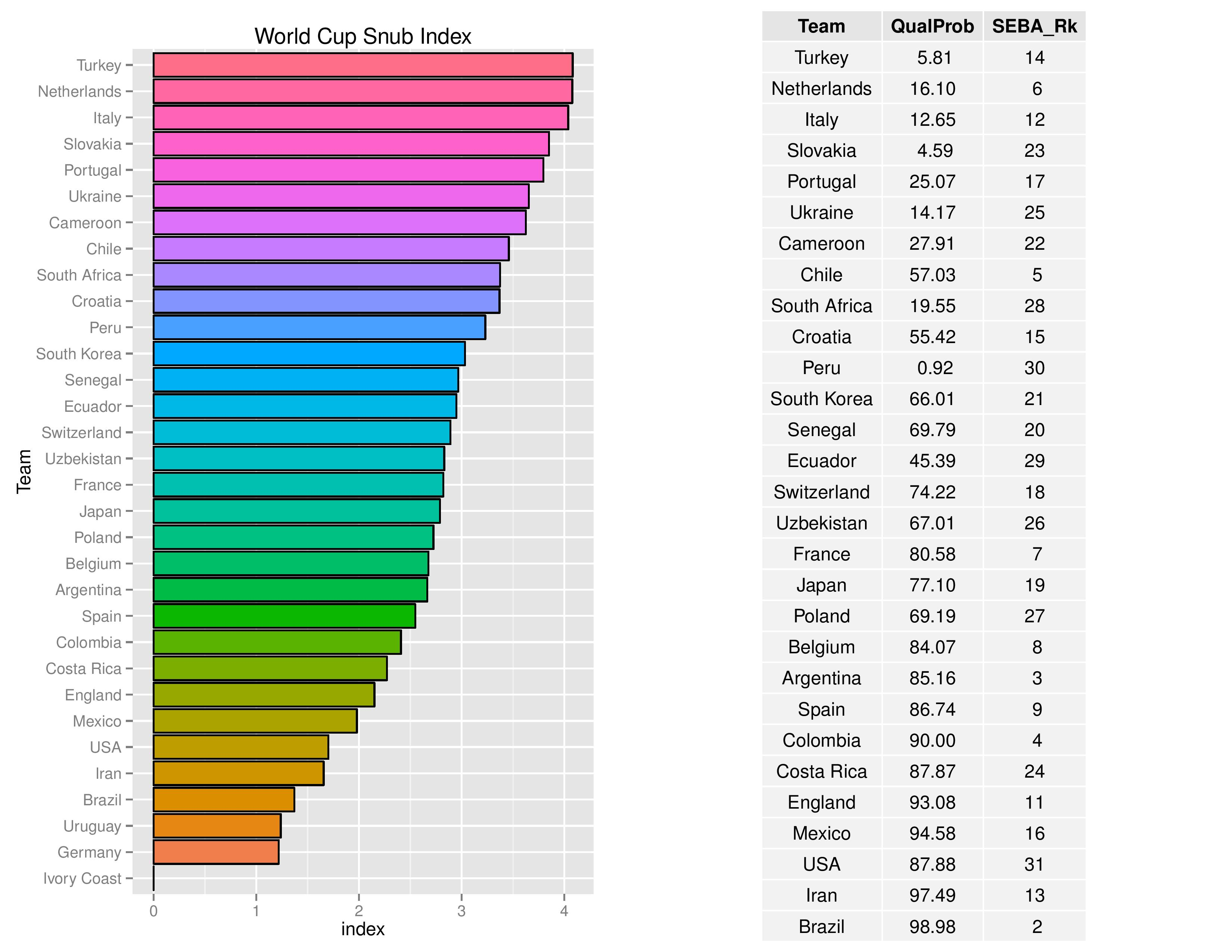 worldcupqualification_graphs2016-10-12-page-008